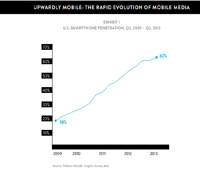 Nielson Mobile Insights Survey