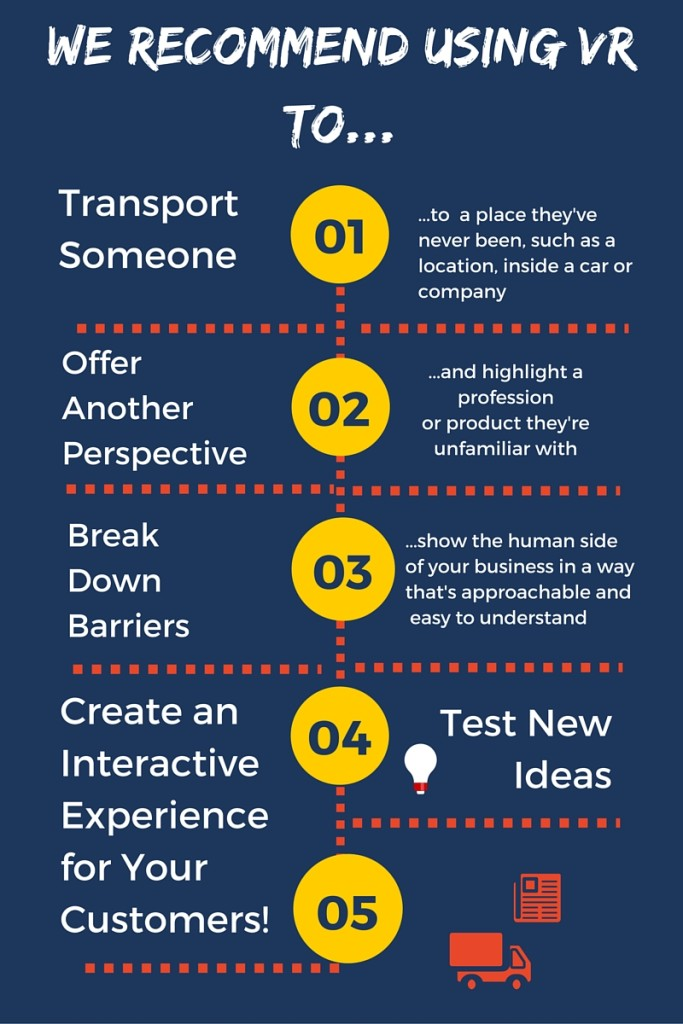We Recommend Using VR To...